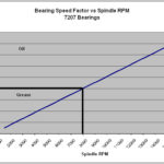 Kluber's Magic Spindle Bearing Grease