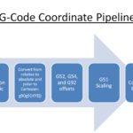G-Code Coordinate Rotation, Offsets, and Scaling