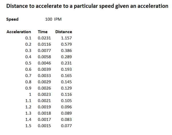 AccelDistance