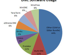 DNC Software & Machine Monitoring for CNC [ Free, RS232, Survey Results ]