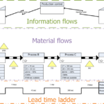 Value Stream Mapping:  Lean Manufacturing Principles Part 4