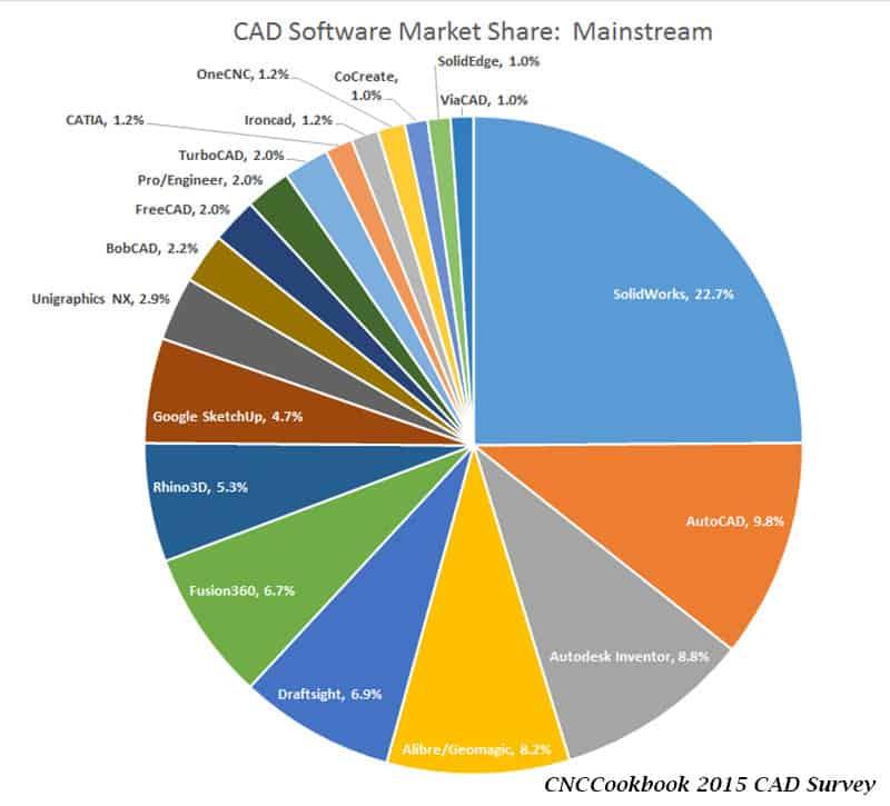 CAD2015Mainstream
