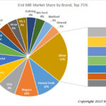 Results of 2015 CNCCookbook End Mill Brand Survey