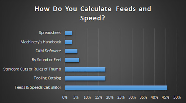 how to calculate feeds and speeds