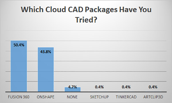 Surprising Things We Learned About Cloud CAD (Survey ... on