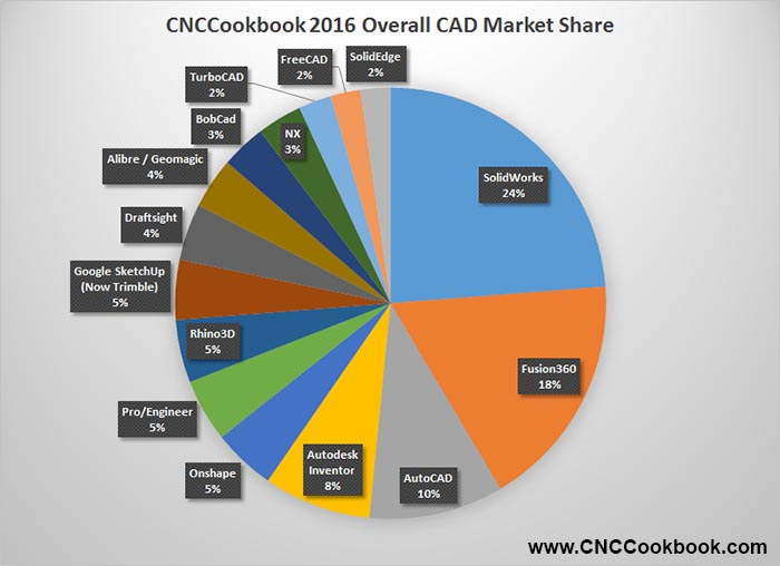 CNCCookbook 2016 CAD Survey Results, Part 1: Market Share
