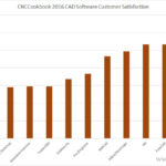 CNCCookbook 2016 CAD Survey Results, Part 2: Customer Satisfaction
