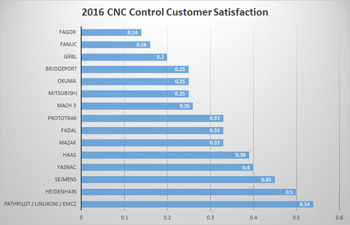 Outstanding Satisfaction: The Most Loved CNC Controls in