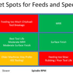 Total Beginners Guide to Feeds and Speeds, Part 2