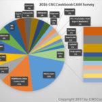 Results of the 2016 CNCCookbook CAM Survey