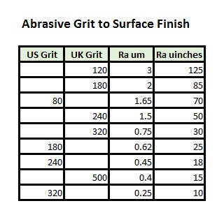 Complete Surface Finish Chart Symbols Roughness Conversion Tables
