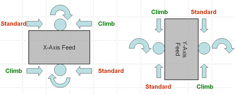 climb milling versus conventional milling definition