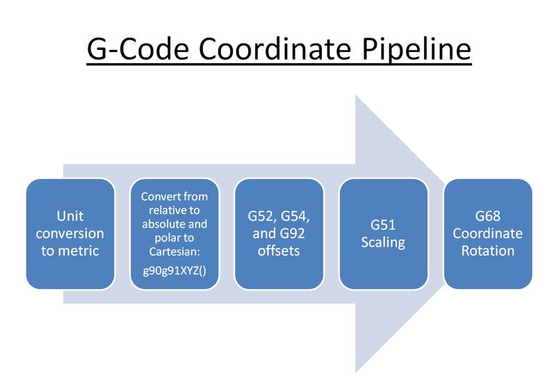G-Code Coordinate Pipeline