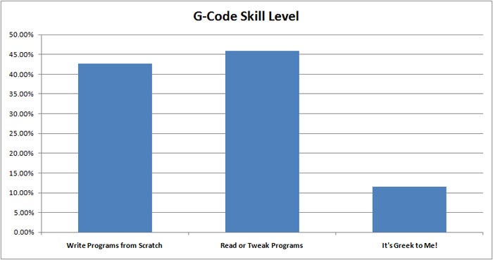 We Were Impressed At How Many Readers Can Write G Code Programs From Scratch In Fact The Overwhelming Majority Read Write Or Tweak Programs On A Regular