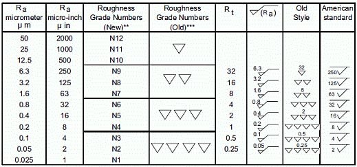 Complete Surface Finish Chart, Symbols & Roughness