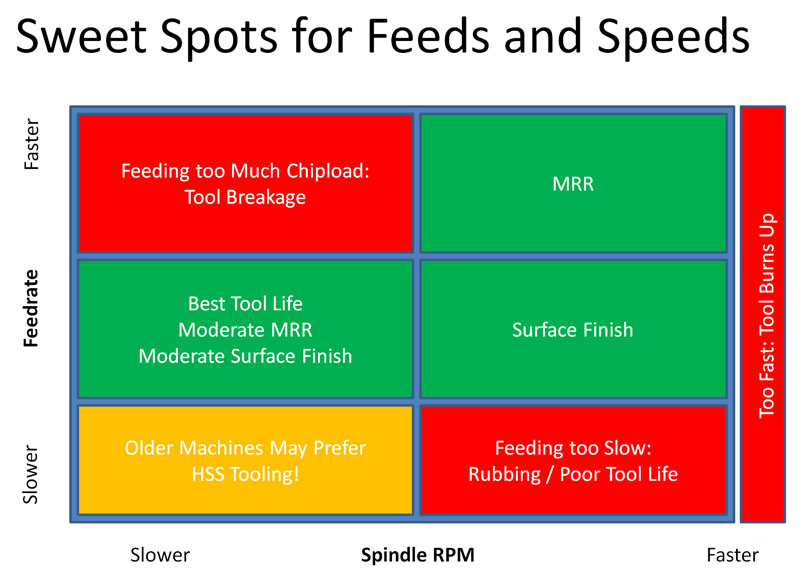 Definitive Guide to Feeds and Speeds for Wood [2018 update]