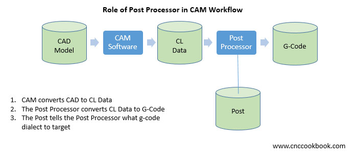 CNC Post Processors & CAM for Different G-Code Dialects [ 2019 ]