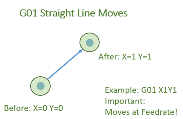 G01 straight line move in CNC g-code