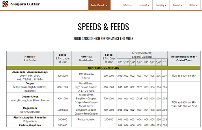 speeds and feeds chart