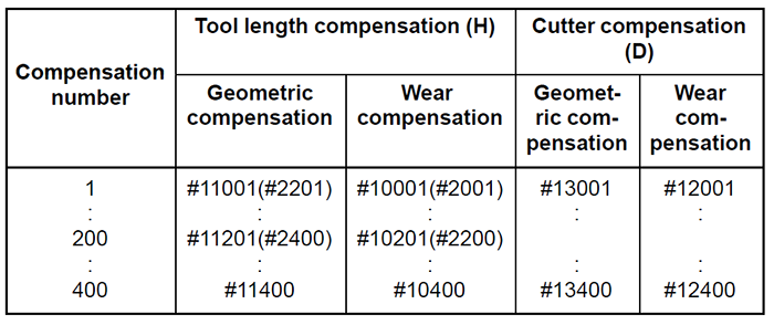 fanuc macro system variables tool compensation