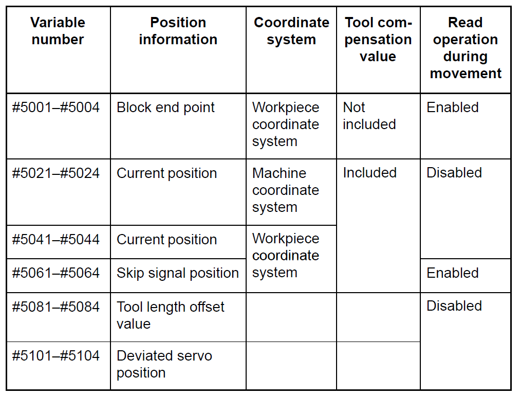 fanuc macro system variables current position