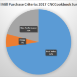 CNCCookbook 2017 End Mill Brand Survey Winners