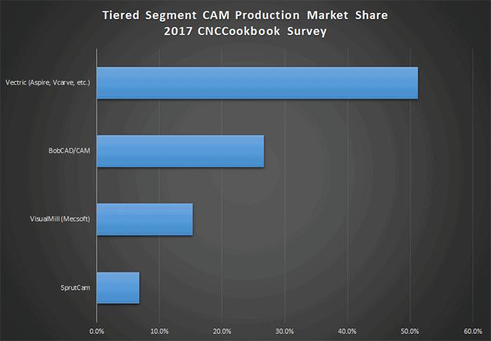 tiered segment cam market share
