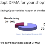 DFMA = Design for Assembly + Manufacturing [ 33 Tips, Video, PDF ]