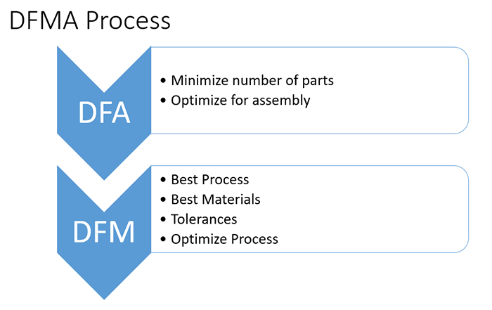 DFMA = Design for Assembly + Manufacturing [ 33 Tips, Video