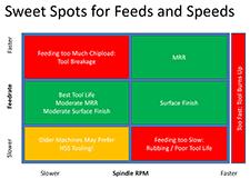 feeds and speeds sweet spot