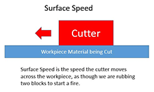 surface speed for speeds and feeds