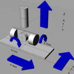 4 Axis CNC Machining in 2021: The Definitive Guide