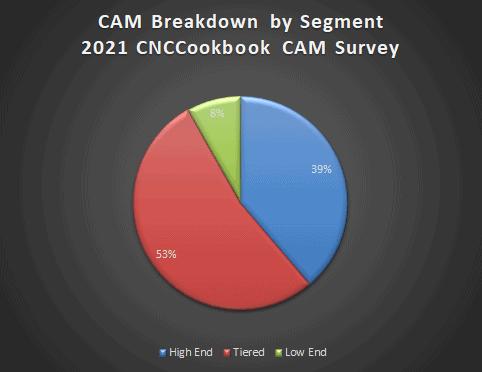 cam software market survey